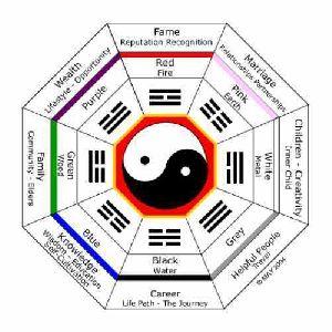 Feng Shui Vastu Service