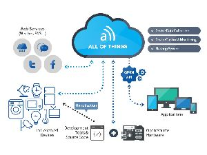 Iot Platform Engineering