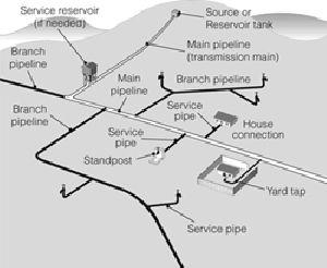 Water Network Designing