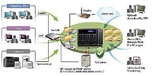 Network Attached Storage Services