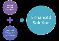 Software Product Enhancement Services