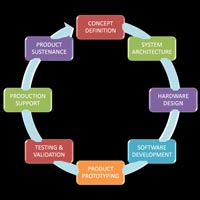 Software Design Services