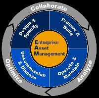 Fixed Assets Management Software