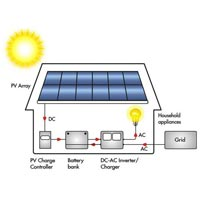 Battery Backup Solar Power Turnkey Projects