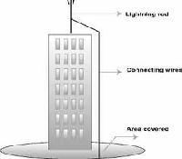 Building Lightning Protection System