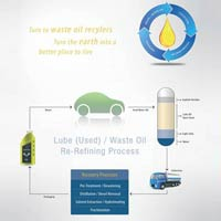 Re Refining Used Lube Oil