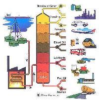 Bitumen Process Technology
