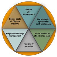 VAT Taxation Services