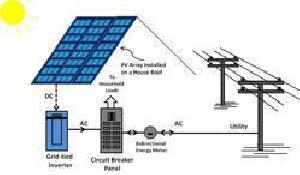 Offgrid Solar System