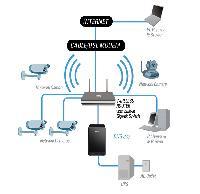 CCTV And Wifi Setup Service