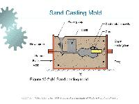 Sand Mould Casting
