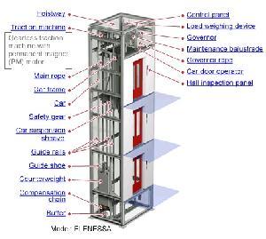 Machine Room Less Elevator Designing