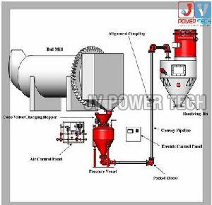 Dust Suppression System In Telangana Manufacturers And