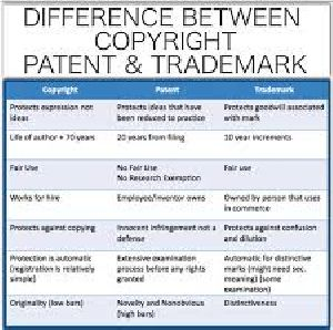 Trademark & Patent Services