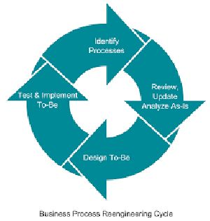 Business Process Design & Review Consultancy