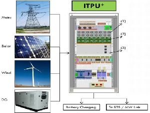 Telecom Integrated Power Management System