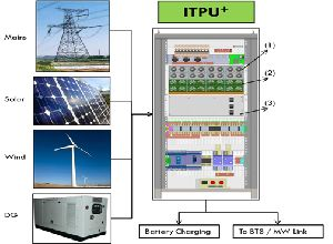 Telecom Power Management System