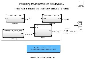Modeling, Documentation And Visualization Software (micro Station)