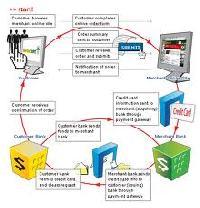 Payment Gateways Service