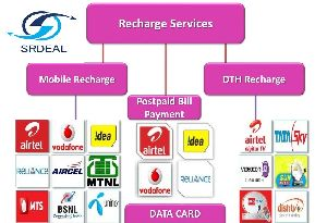 Mobile Recharge Services,Mobile Recharge Services Providers in India