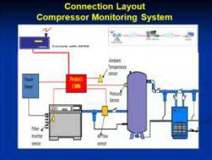 Compressor Monitoring System