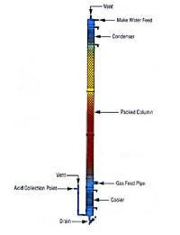 Hcl Gas Absorber