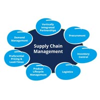 Supply Chain Management Training & Consultancy