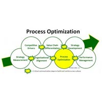 Business Process Optimization Services