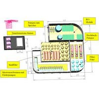 Industrial Plant Layout Designing