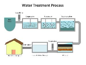 Drinking Water Treatment Chemicals