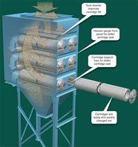 Donalson Cartridge Dust Collector