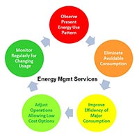 Energy Management Consultancy Services