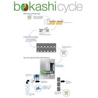 Industrial Scale Bokashi Food Recycling System