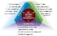 Project Management Services